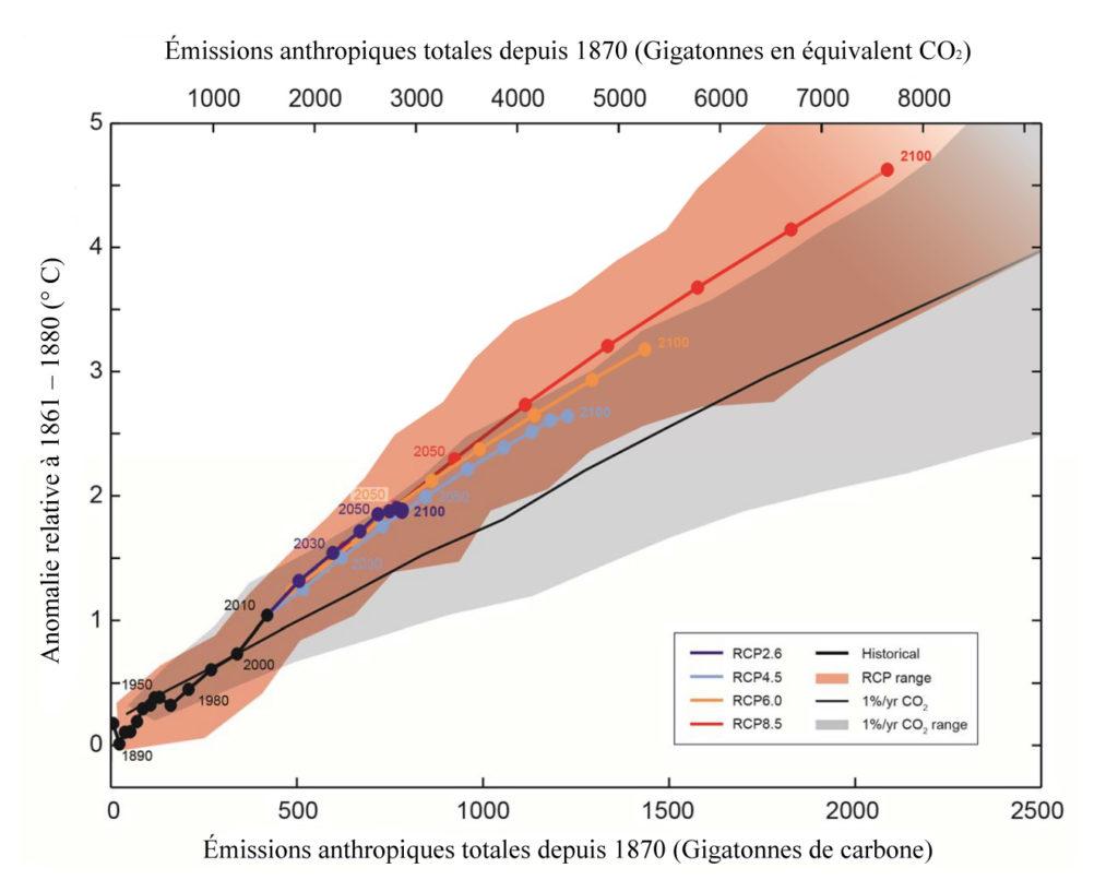 Figure 1 : Émissions de gaz à effets de serre en fonction de différents scénarios (traduction de la figure SPM.10 de GIEC, 2013)